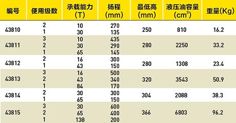 分体式多级液压千斤顶-FTD系列选型表
